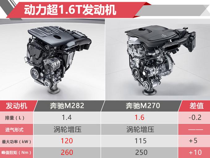 奔驰GLA SUV即将换代 新搭14T动力 售价大幅下调