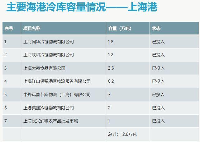 上海海港码头冷库容量和分布情况