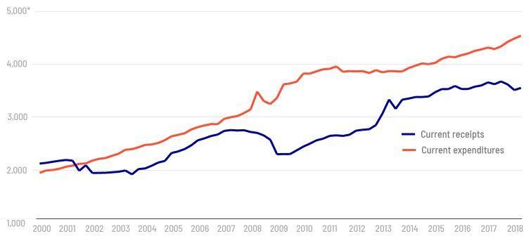 美国财政收入gdp_美国gdp构成比例图