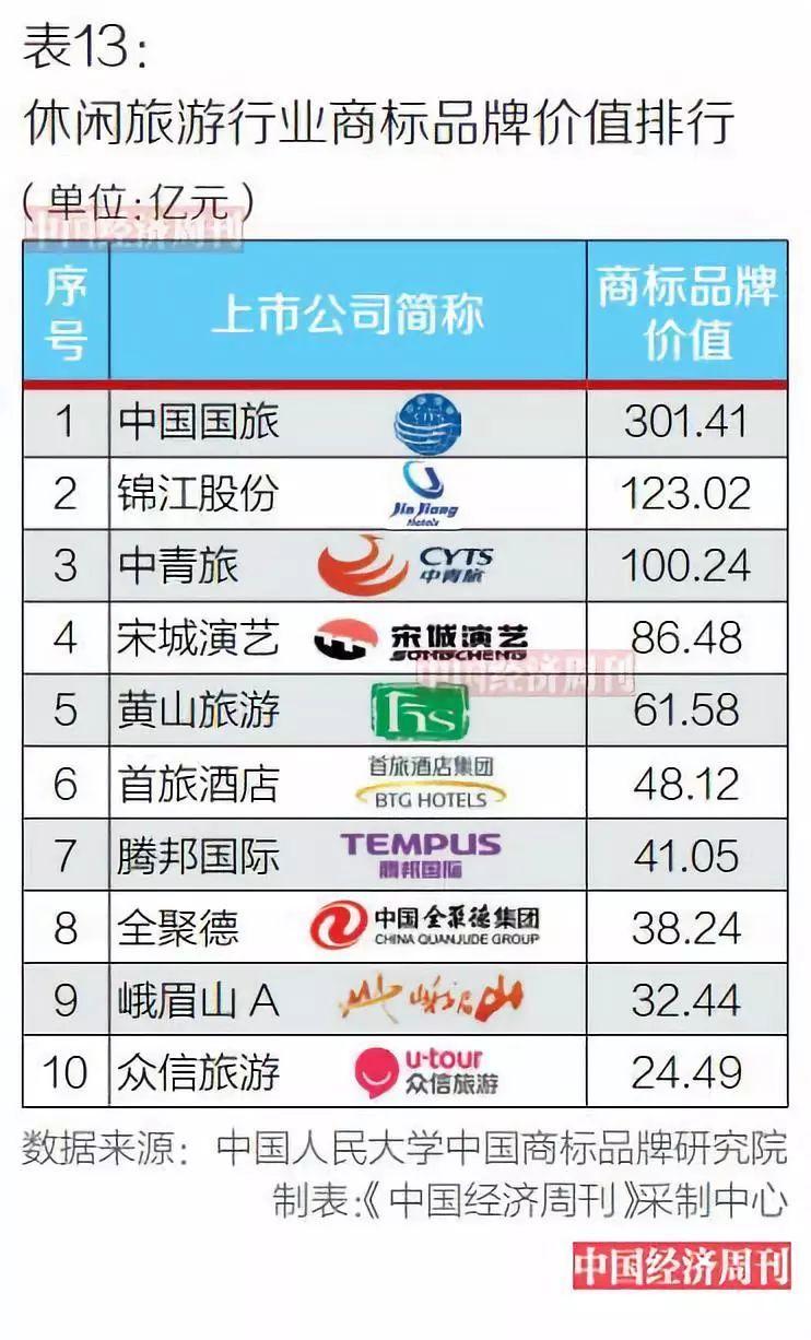 2017沪深上市公司商标品牌价值排行榜