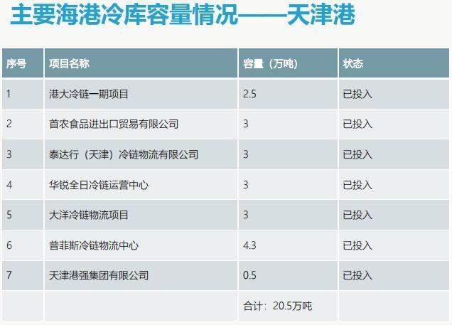 天津港海港码头冷库容量和分布情况