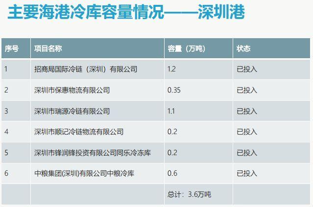 深圳港海港码头冷库容量和分布情况