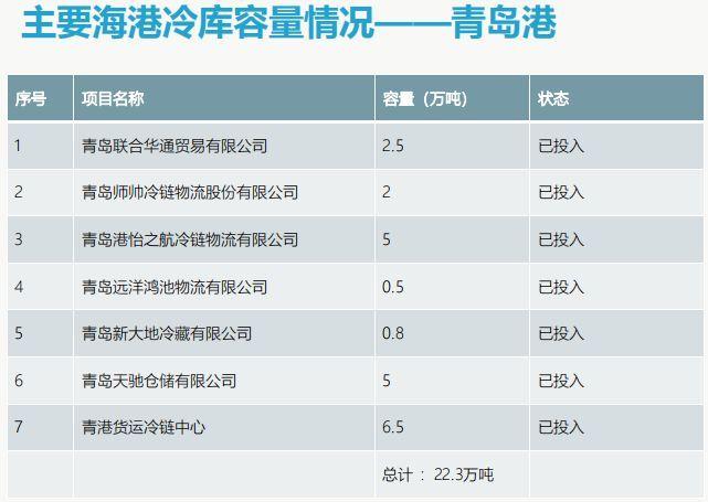 青岛海港码头冷库容量和分布情况