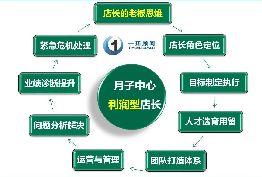 利润型店长:分析员工现状及团队沟通技巧激励方法,授权技巧与提升凝聚力