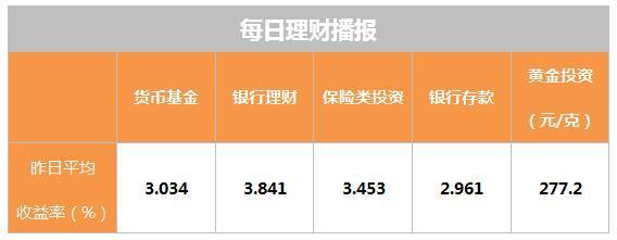 """10月26日理财日报:市场震荡下 纯债基金成""""网红基金"""""""