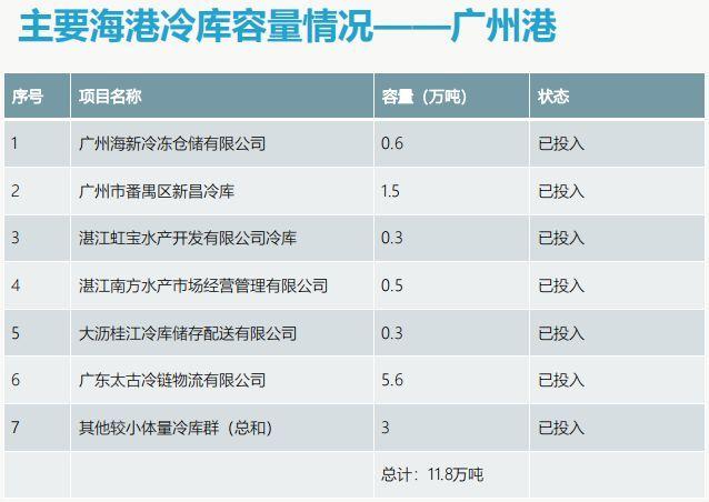 广州港海港码头冷库容量和分布情况