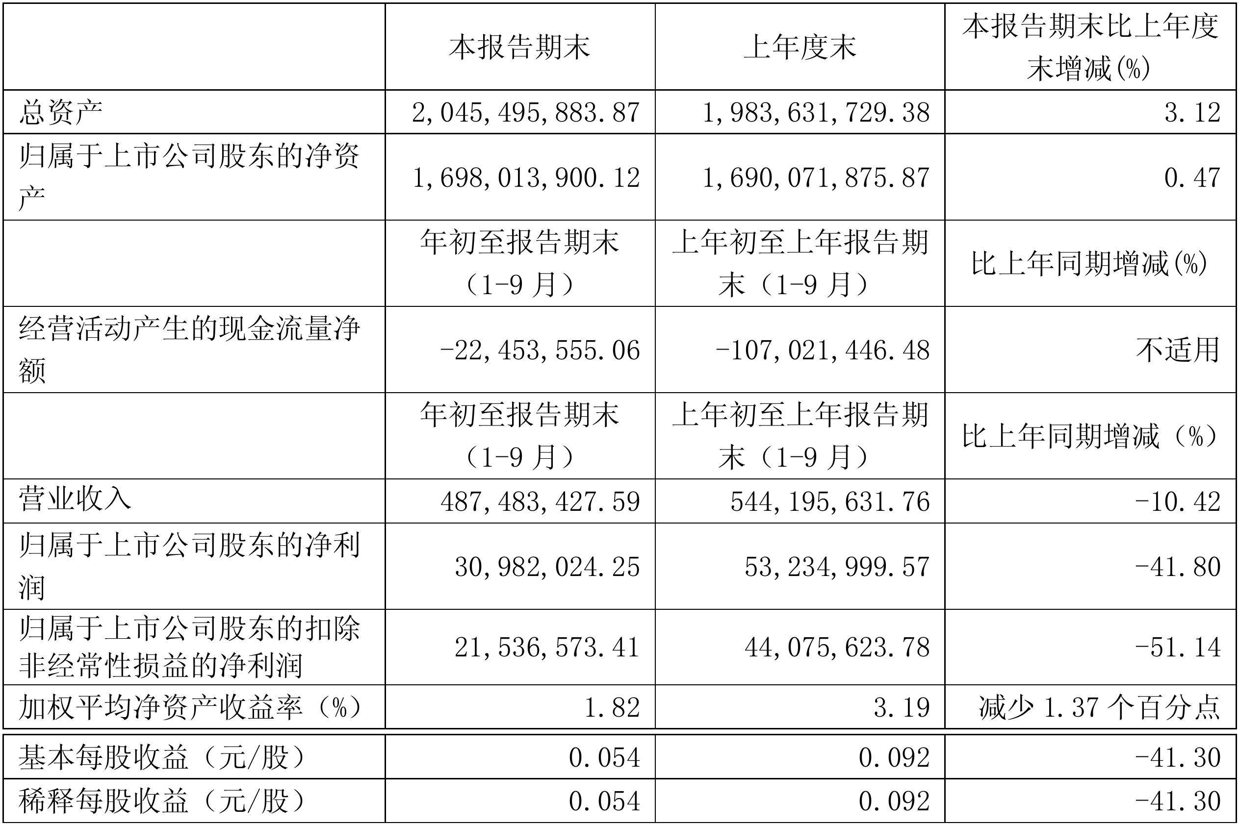 【财报季】读者传媒2018第三季度财报: 营收4.87亿元,净利润3098.20万元 | 芥末堆