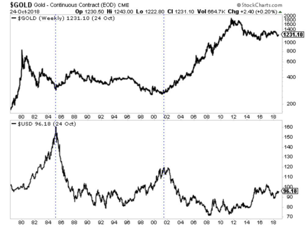美元走强是黄金价格的看涨催化剂