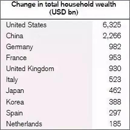 中国个人财富超过20亿人口_人口普查