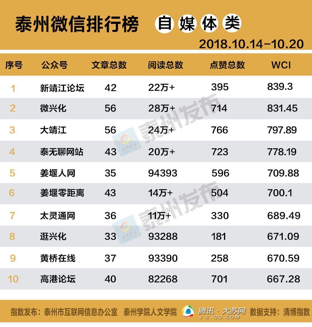 泰州市微信排行榜周榜(1014-1020