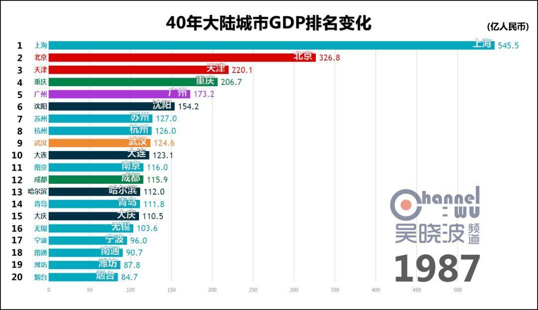 中国1984的GDP_1984年中国城市GDP百强榜:武汉第4、沈阳第6、成都第13!