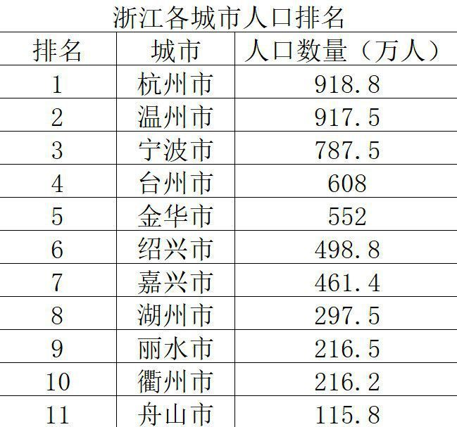 广东城市人口排名_中山楼市处爆发前夕 均价50000问题不大 别开心太早