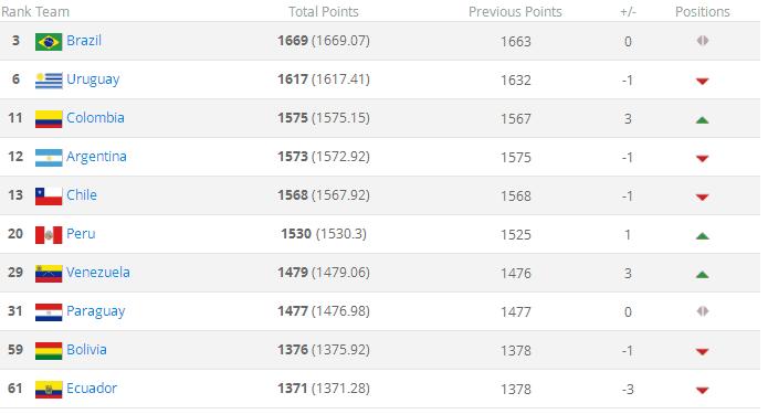 FIFA更新国家队排名比利时登顶!国足上升一位位列亚洲第七!