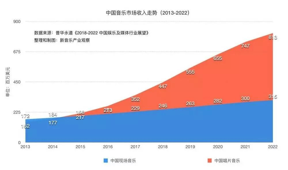 音乐,到2022年将增加到3.15亿美元(约20亿人民币)