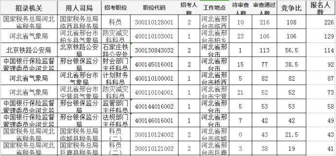 邢台市区人口有多少_邢台各县区人口排名曝光 来看柏乡排第几