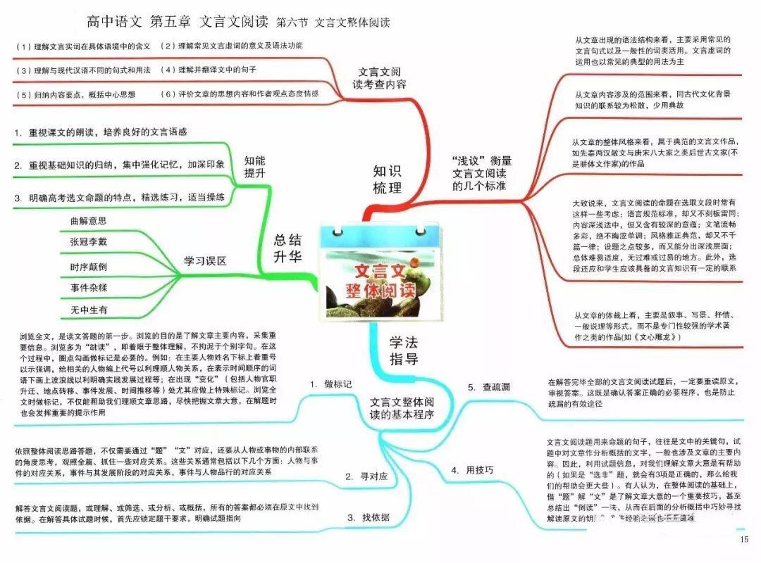 右脑单词记忆法_【物理高考】2019高考:各学科思维导图大全,都在这里了!_北京 ...
