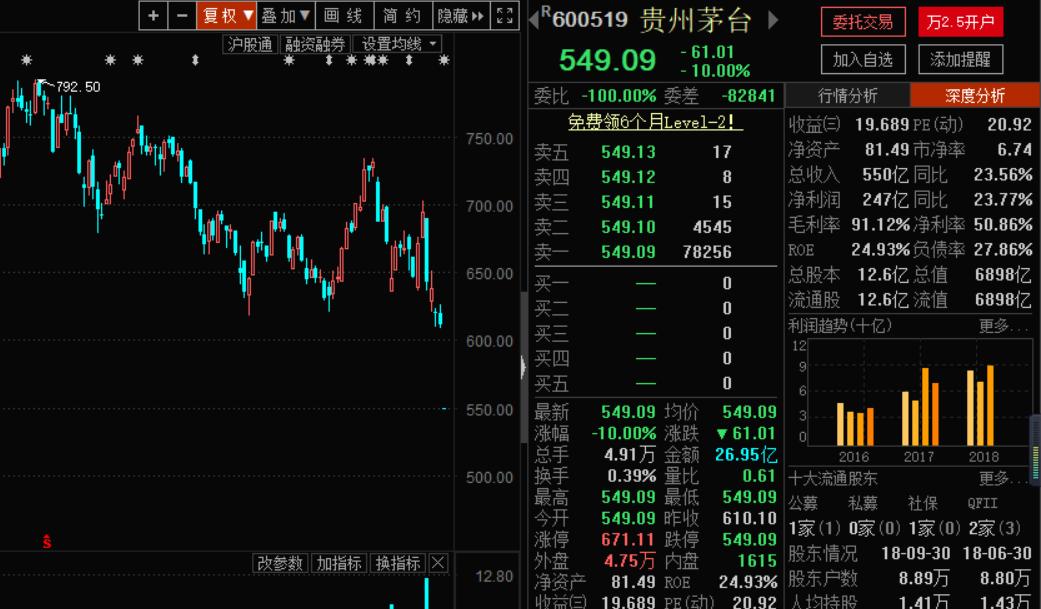 贵州茅台净利润增速意外降至个位数 史上首个一字跌停