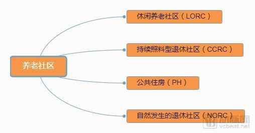 北京太阳城遇冷,给中国养老社区带来什么思考?可借鉴美国哪些经验
