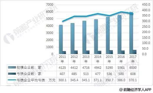 2011-2017年我国家具制造业企业发展情况