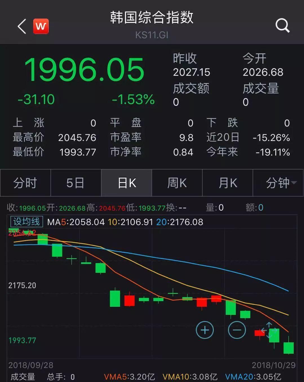 全球股市大震荡中,这个国家10月股市跌幅成全球之最