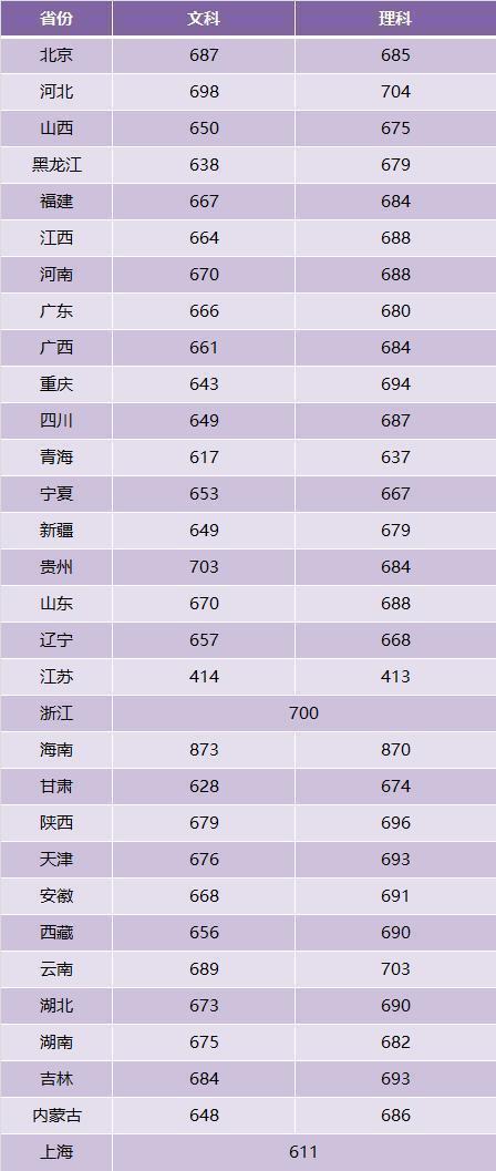"""高考家长:2018年""""清华北大""""在全国""""31省市录取分数线""""出炉!201"""