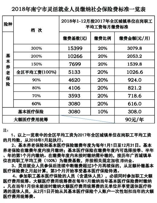 广西异地社保转移流程及所需材料2016 2017年(新)