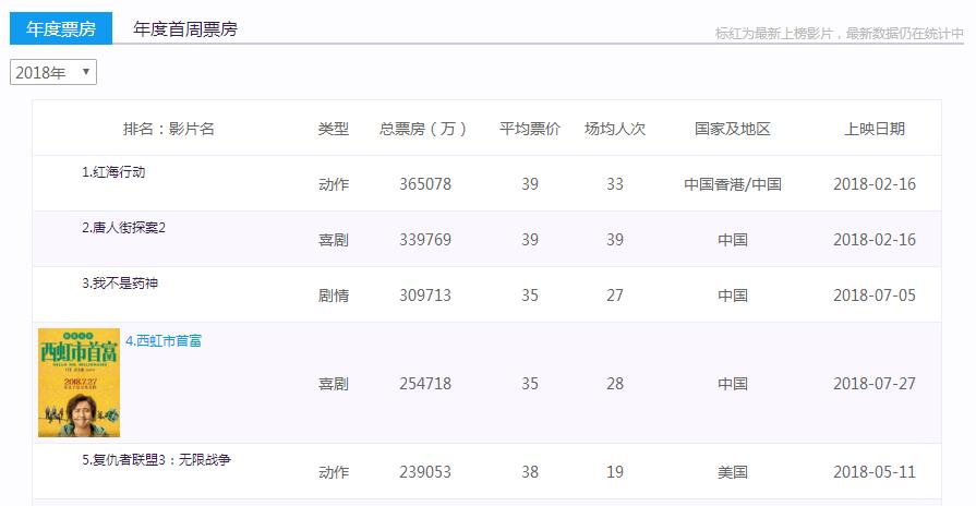 2019国产喜剧电影排行榜_中国经典好看的喜剧电影排行榜前10名