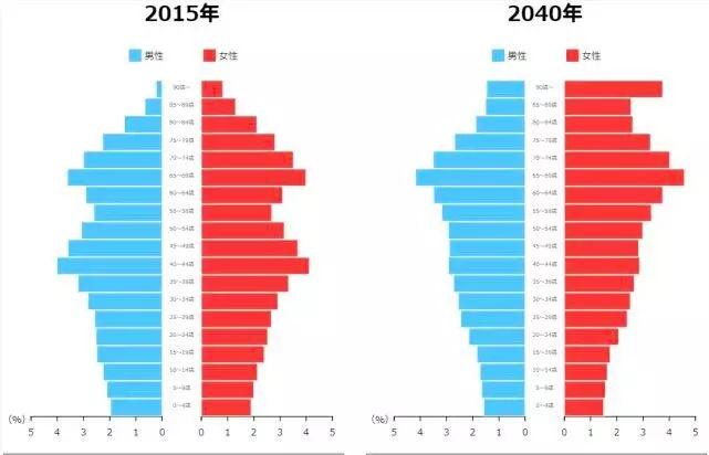 大阪人口有多少_财富 观点丨中国人口迁移与房价预测