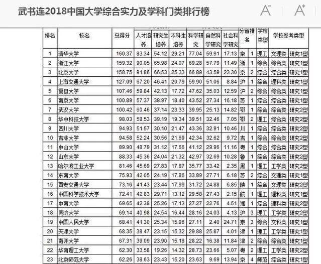 2018中国高校实力排行榜,浙大第2武大第7,中科大位次很尴尬!