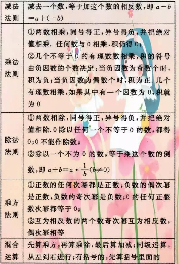清华学霸暑假总结:初中数学重难点常识汇总!不行多得的好资料!(责编保举:数学向导jxfudao.com/xuesheng)