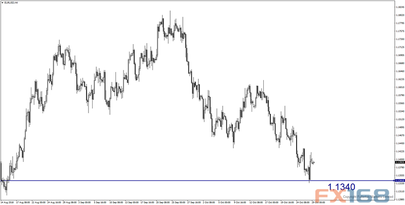股市大跌、非农报告本周来袭 机构:欧元、澳元和黄金本周走势预测