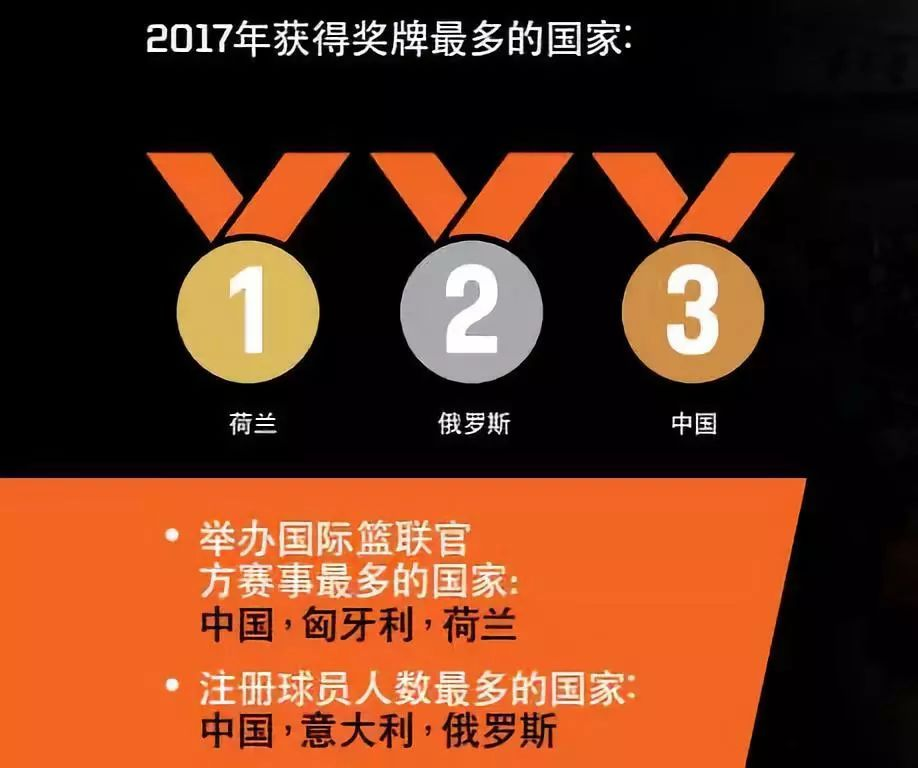 三对三篮球排名世界第一的背后中国亟需在这项赛事当试金石