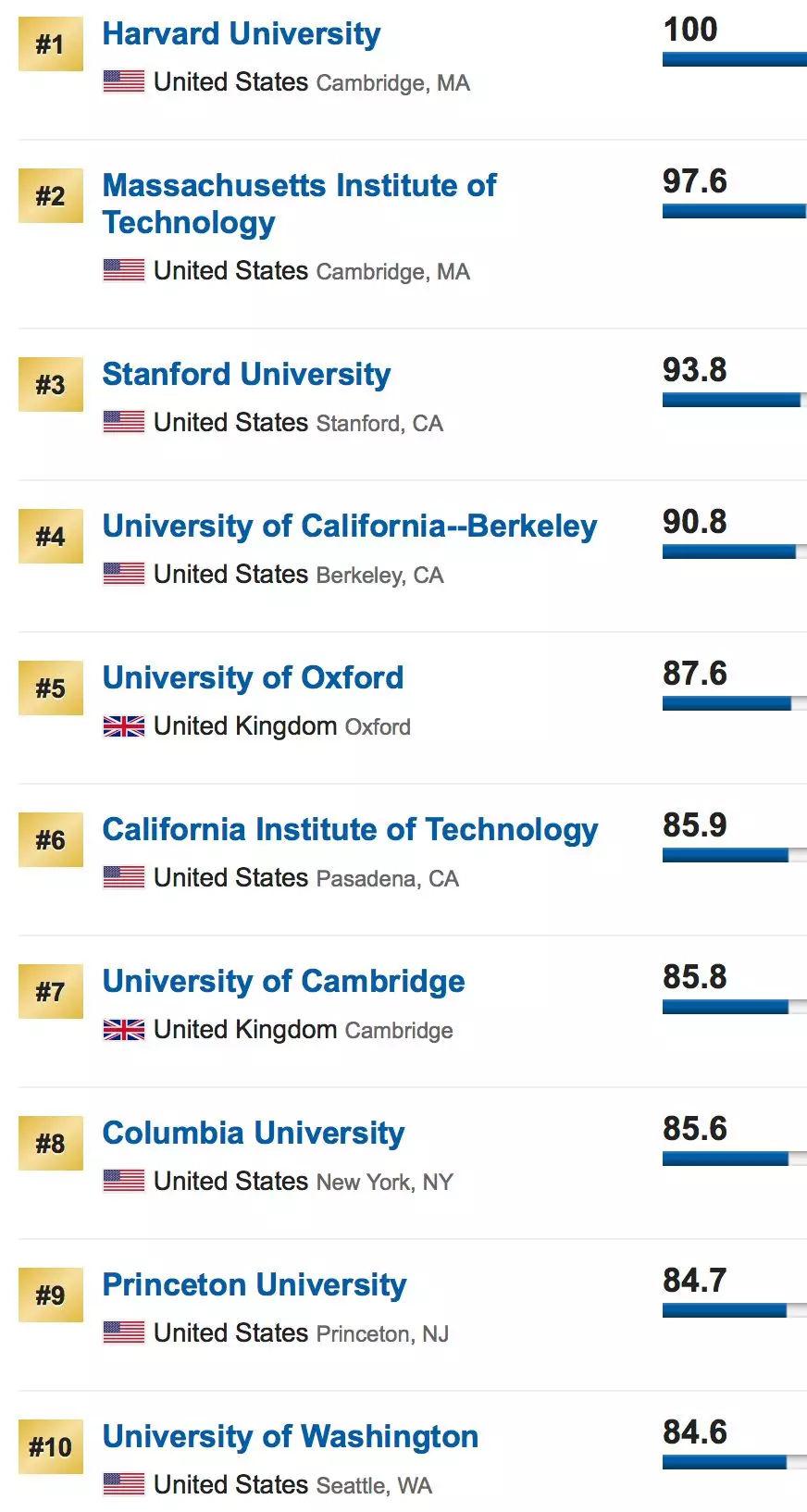 2019外语大学排行榜_2019中国语言类大学排名:中国传媒大学等排第一