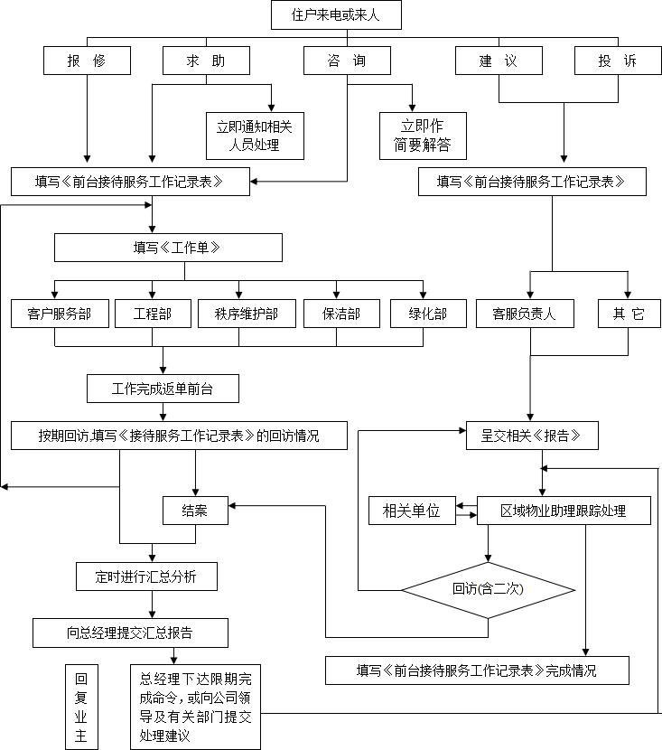 干货:物业客服常用5个工作流程图图片