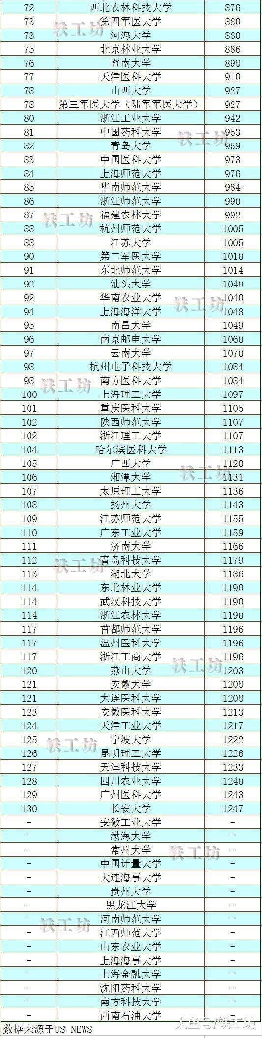 """""""2019全球最佳大学""""新鲜出炉! 中国内地145所高校入榜"""