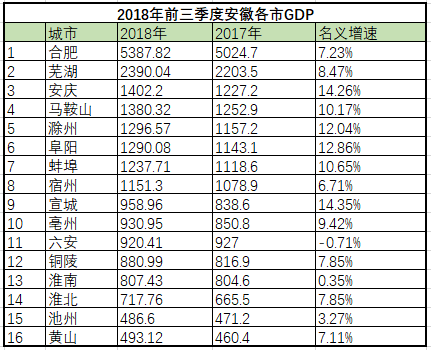 2021芜湖gdp预算多少_安徽GDP 挤身 全国前十,但仍有上升空间