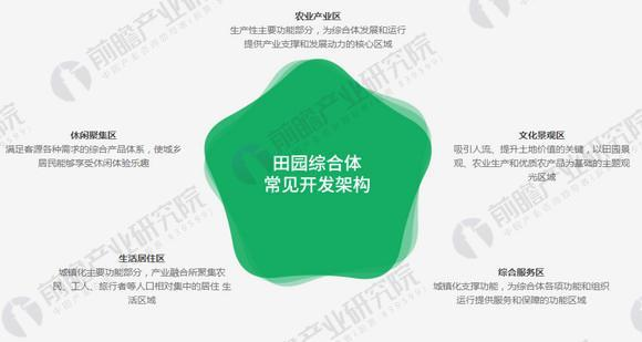 田园综合体产业规划设计与产业引入方法