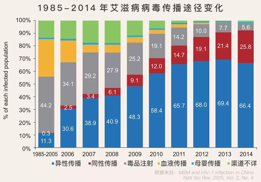 """中國的艾滋病病例增長像""""溫水煮青蛙"""",一定要控制住"""