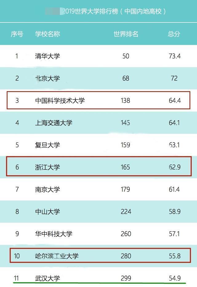 国内大学世界最新排名!浙大跌至第六,中科大第三,第十很意外