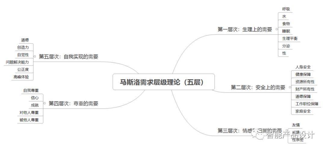 马斯洛需求理论_谈谈马斯洛需求理论形成过程以及归类_研究
