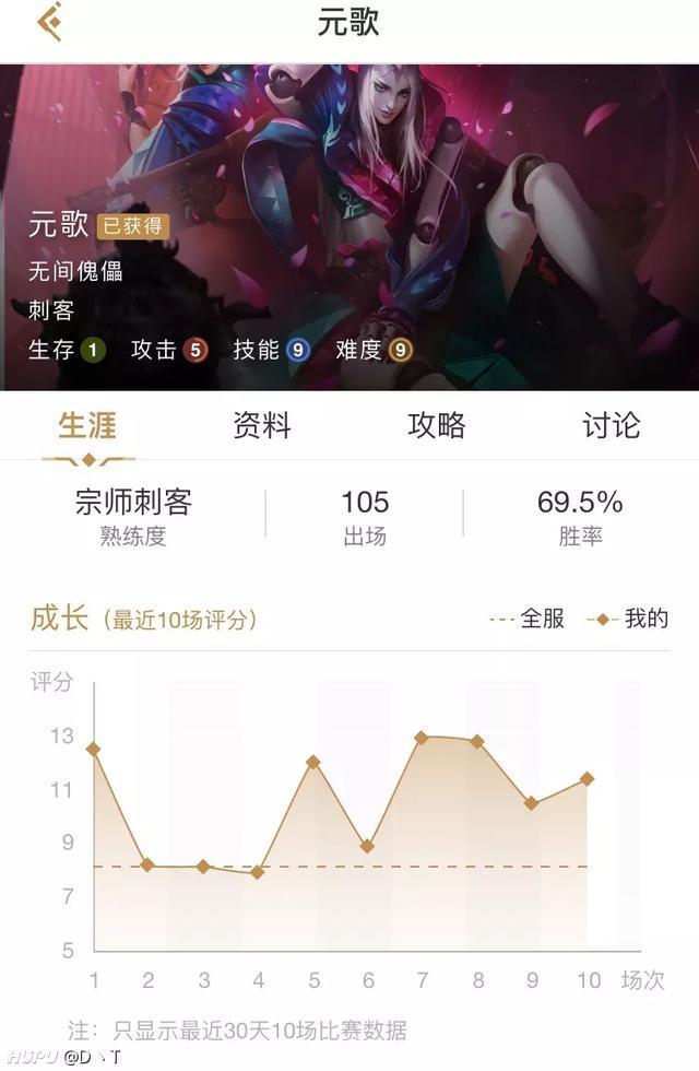 元歌尚未和露娜李白一个等级,玩家只会无脑1433223也能有70%胜率