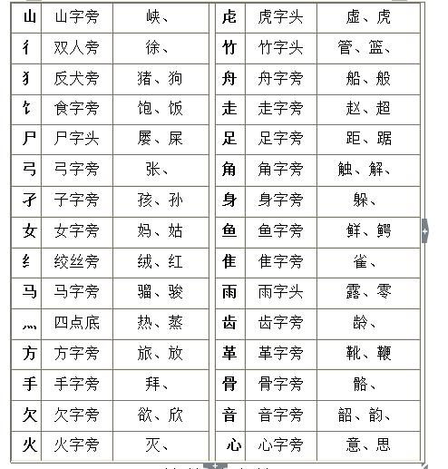 《汉字笔顺规则表》