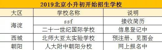 北京bet36体育官网平台这4所优质校招生已经启动,其它2所学校活动也需重视!