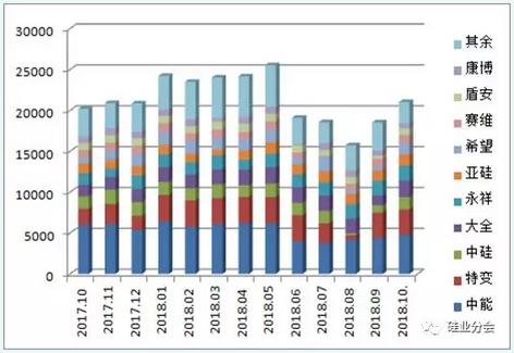 2018年9-10月份多晶硅市场评述及后市展望