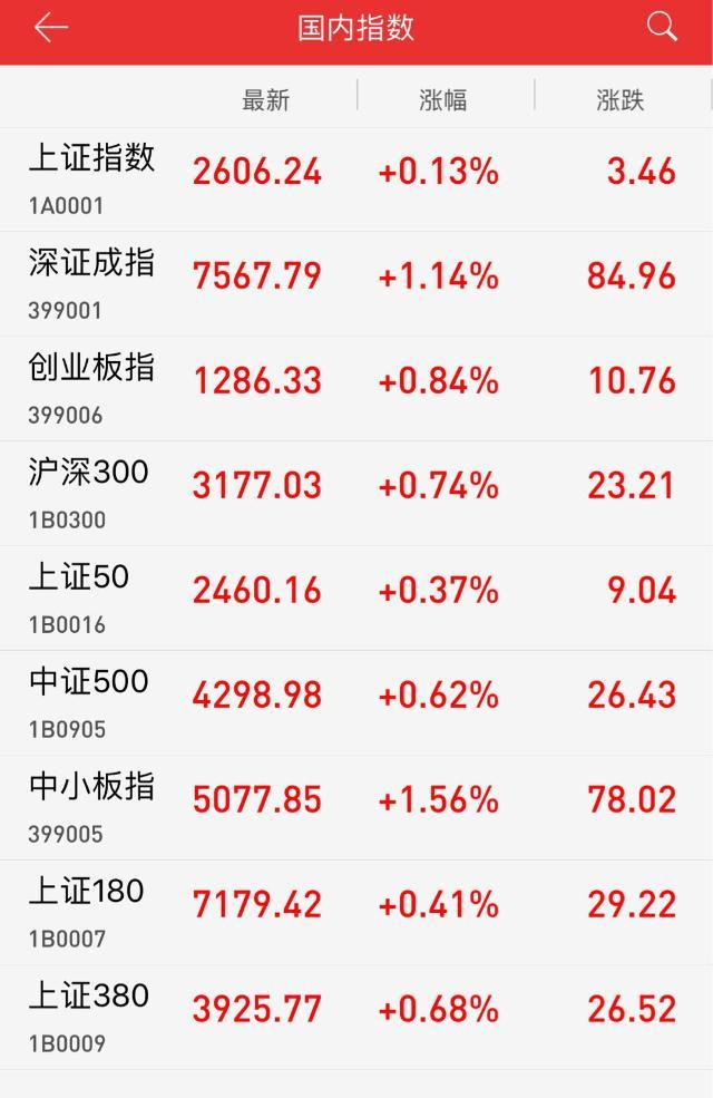 收评:黑色系期货带动钢铁煤炭跳水 沪指冲高回落涨0.13%