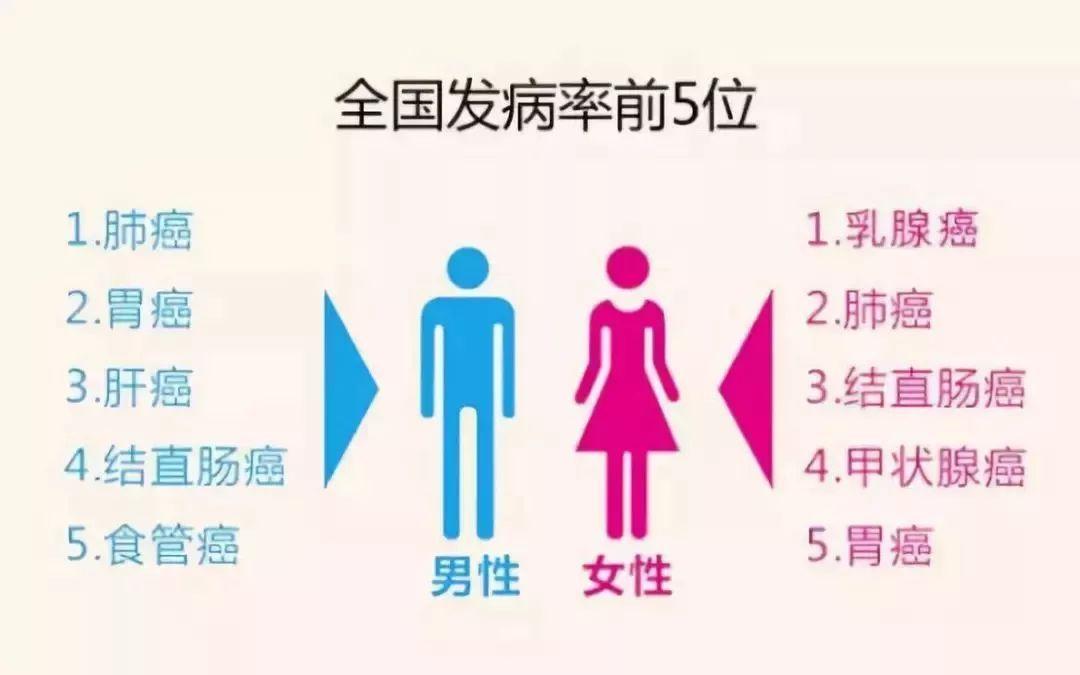 關注 | 這5類人最易得乳腺癌!!關於乳腺癌的錯誤你知道嗎?