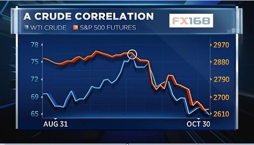 能源专家:原油市场正在发生反常现象