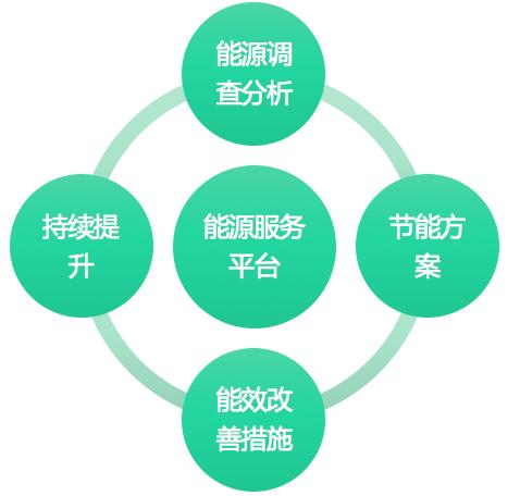 艾赛克能源管理系统