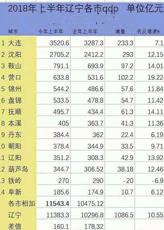 辽宁省上半年各地市gdp_各地上半年 成绩单 辽宁负增长 河北倒数第五