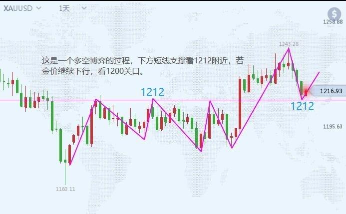就业市场表现亮眼,11.1黄金操作建议